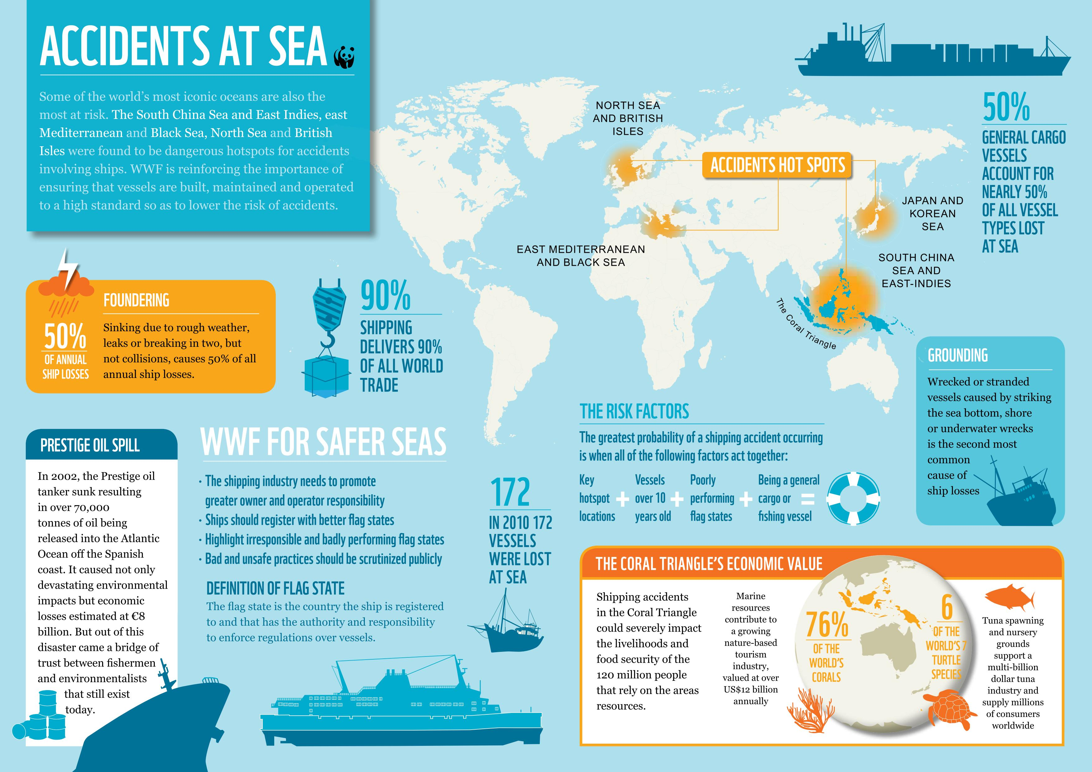 South China Sea Mediterranean And North Sea Are Shipping