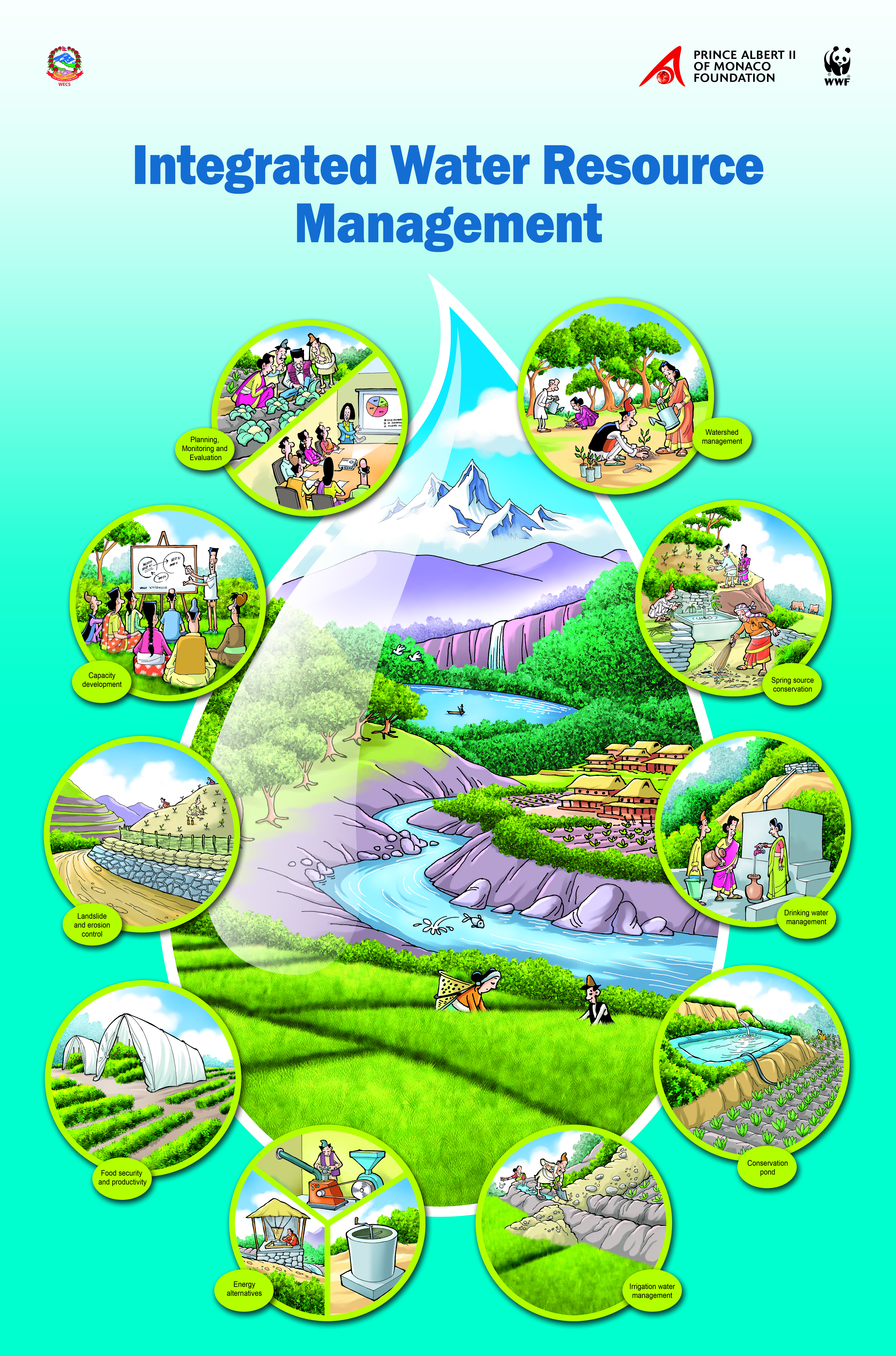 Integrated Water Resource Management - Poster | WWF