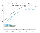 Winter Arctic sea ice grows during the winter months.
