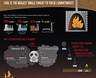 Infographic to accompany 'The incompatibility of high-efficient coal technology with 2°C scenarios' report