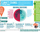 Climate change in the Coral Triangle infographic