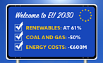 EU can double its planned CO2 savings from power + save €100s of millions by halving coal and gas generation by 2030. © European Climate Foundation