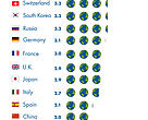 Infographic depicting how many Earths we would need if the world's population lived like the countries indicated.