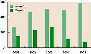 Changing trends in the number of incidents of crop damage (y axis) by wildlife in 2 neighbouring ... / ©: NACSO 2006