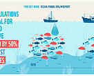 Fish populations essential for food and jobs have crashed by 50% in the last 4 decades.