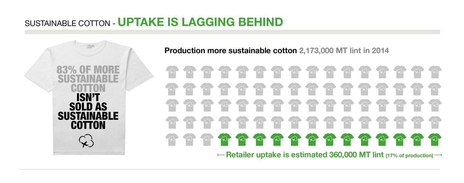 Sourcing more sustainable cotton is the best way forward