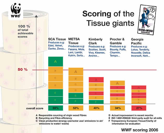 Tissue Giants Get Mixed Scores For Forest Friendly Practices Wwf
