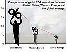 Comparison of CO2 emissions between USA, Western Europe and the global average.