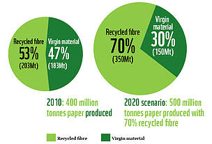 We need more recycled fibre use  	© WWF International
