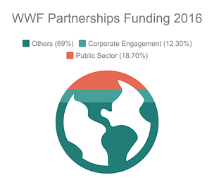 © WWF Funding Overview 2016