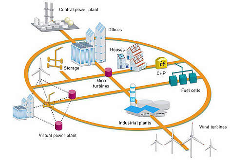 Diagram of a future possible electricity grid rel=