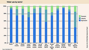 Water use by sector. Source: UN World Water Development Report.  	© World Bank