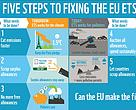 Five steps to fixing the EU Emissions Trading System so it makes polluters pay and reduces carbon pollution.