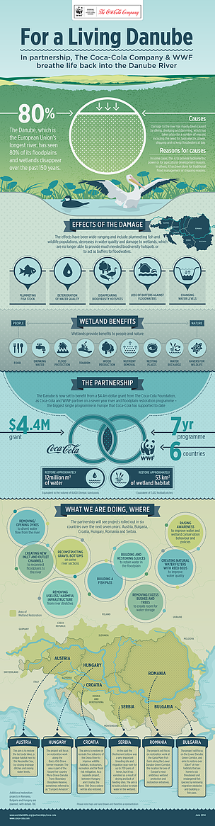 Infographic of WWF/TCCC Partnership For a Living Danube  	© TCCC