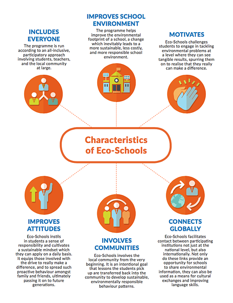 Eco-Schools Benefits rel=