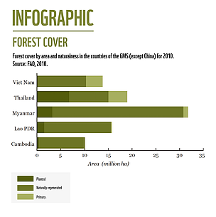 Forest cover by area and naturalness in the countries of the GMS (except China) for 2010.