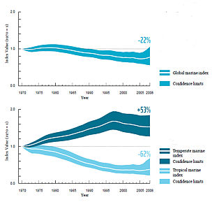 (a) The global marine index shows a decline of about 22% between 1970 and 2008; (b) The temperate marine index shows an increase of about 53%, while the tropical marine index shows a decline of around 62%